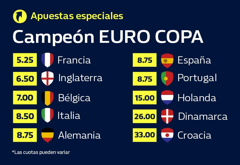 apuesta al campeon de la Euro 2020
