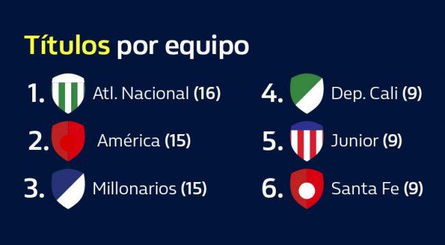 apuesta al futbol colombiano