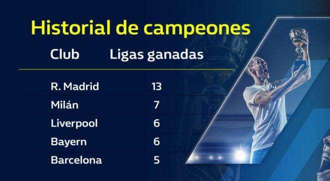 Apuesta a la Champions League